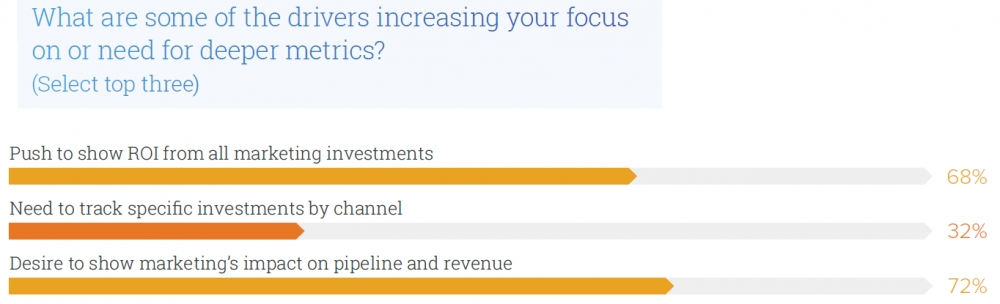 Marketers Want To Crunch The Numbers, But May Need Help Sweating The Details