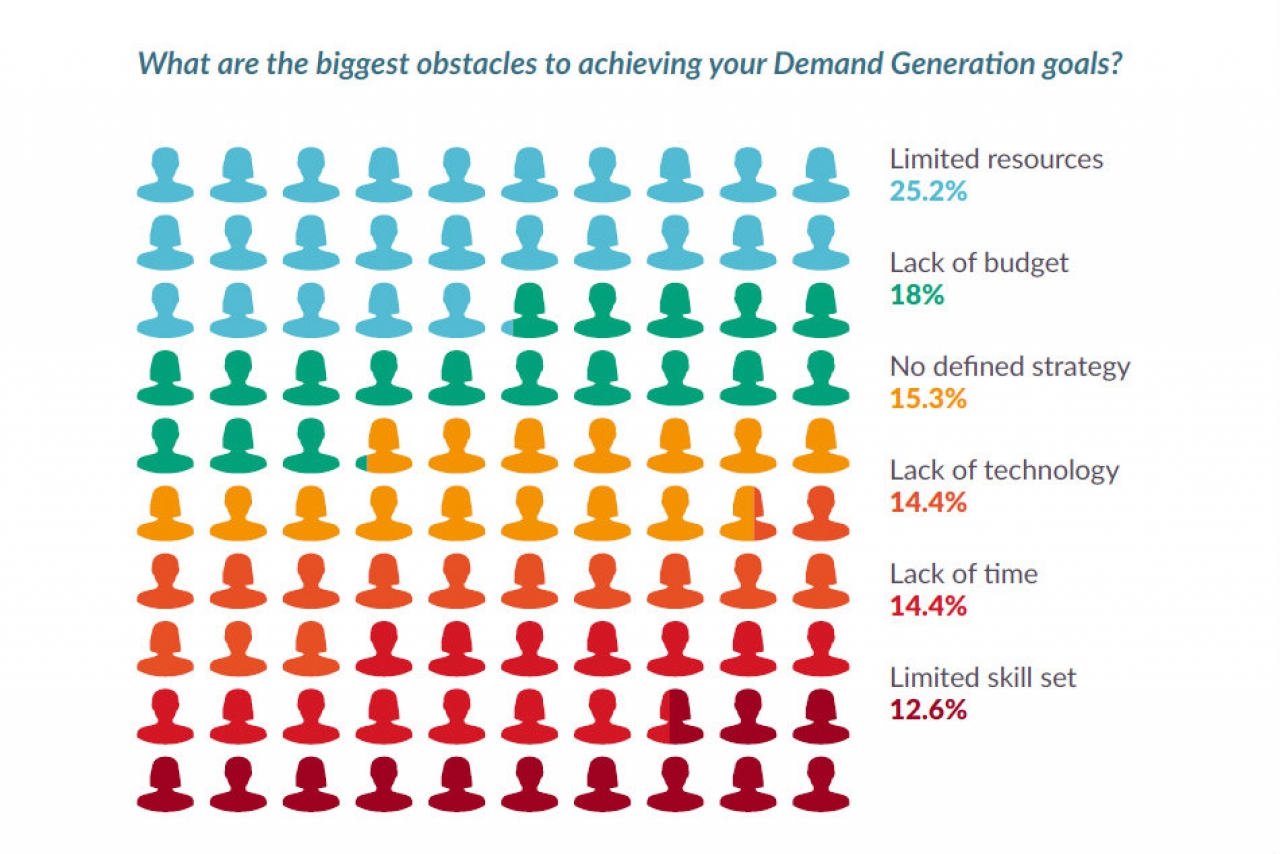 Study: B2B Marketers Low On Demand Gen Resources And Budget