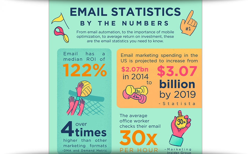Email Statistics By The Numbers