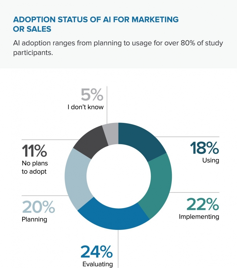 Source: Demandbase