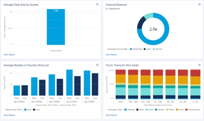 Full Circle Launches Reporting Dashboards For Response Management Customers