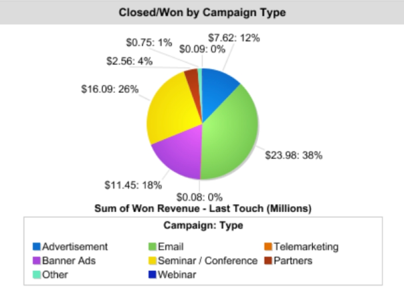 Full Circle Launches New Solution For Campaign Measurement And Impact