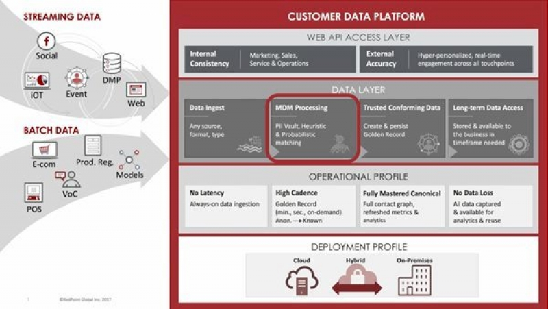 RedPoint Adds Master Data Management To Its Customer Data Platform