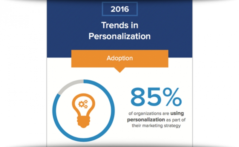 2016 Trends In Personalization