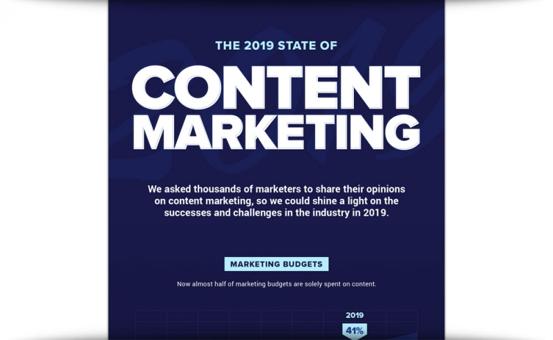 The 2019 State Of Content Marketing