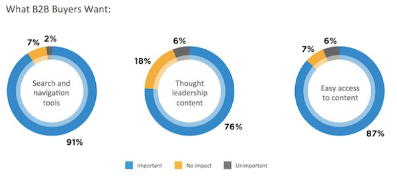 DGR's 2015 B2B Buyer's Survey Report: Buyers Want Facts, A Better Mix Of Content