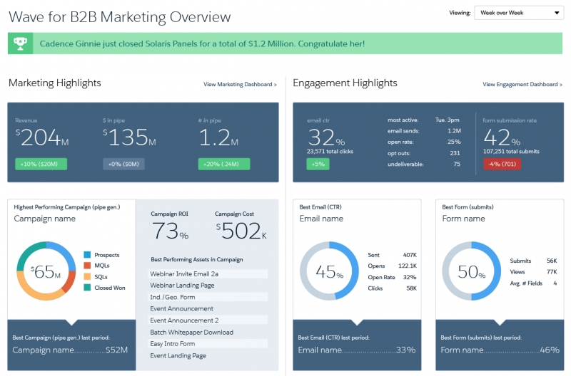 Salesforce Launches Wave Analytics For B2B, Continues Growth In Data Market