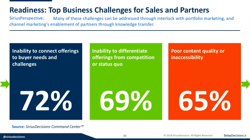 ChannelWeek Presenters Prioritize Partner Enablement For Channel Program Success