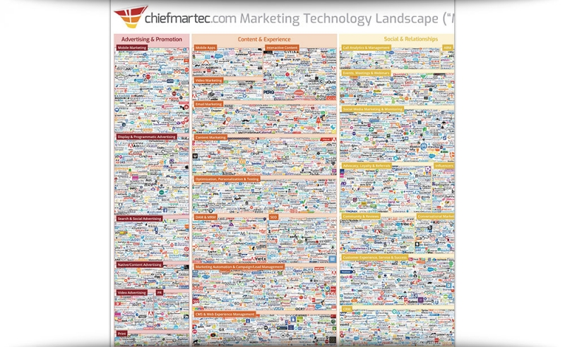 Marketing Technology Landscape Supergraphic 2019: MarTech 5000 (Actually 7,040)