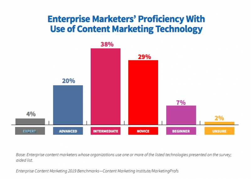 Source: The Content Marketing Institute
