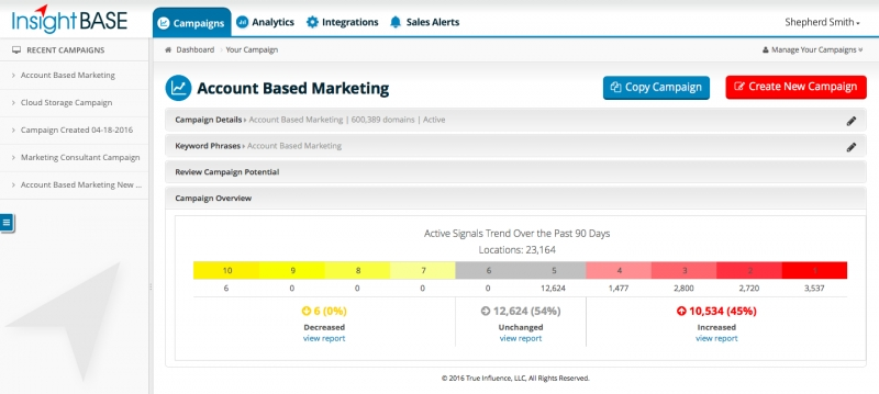 True Influence Launches Marketo Integration To Automate ABM Initiatives