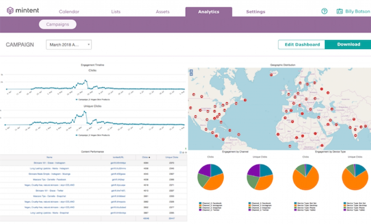 Mintent Releases Multichannel Analytics System To Track Content Performance