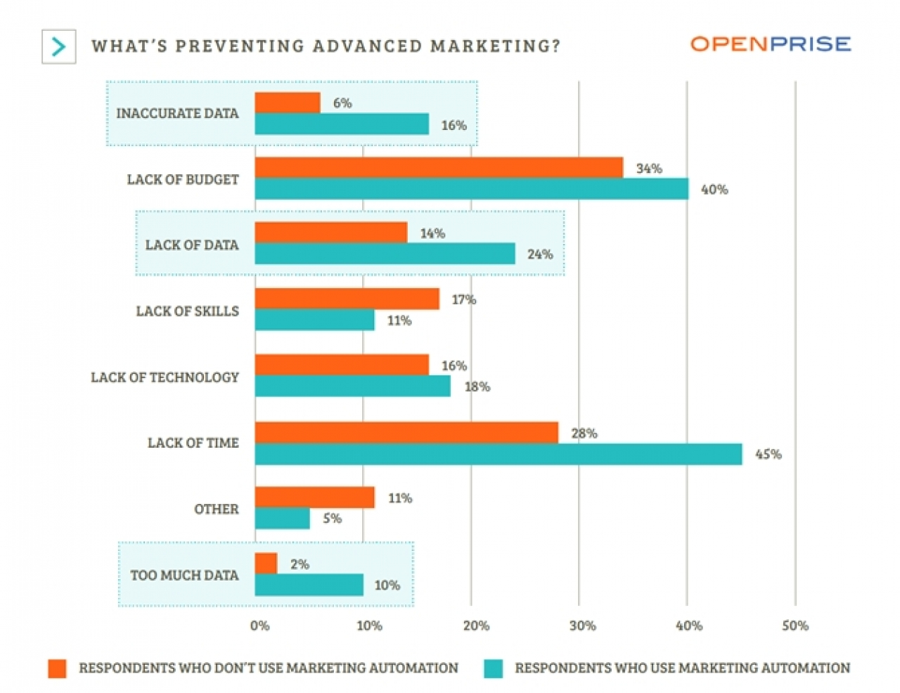 Study: Two-Thirds Of Companies Don't Use Marketing Automation