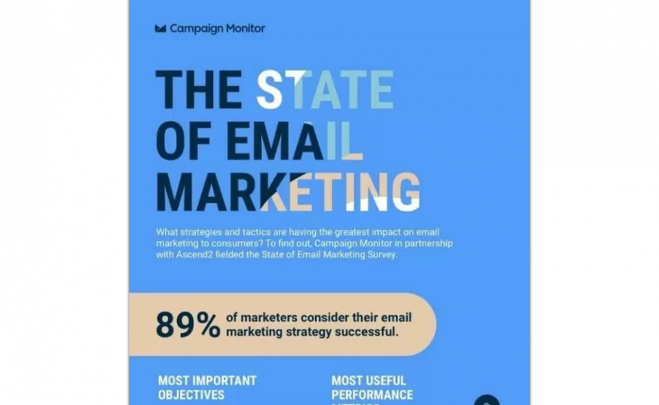 The State Of Email Marketing