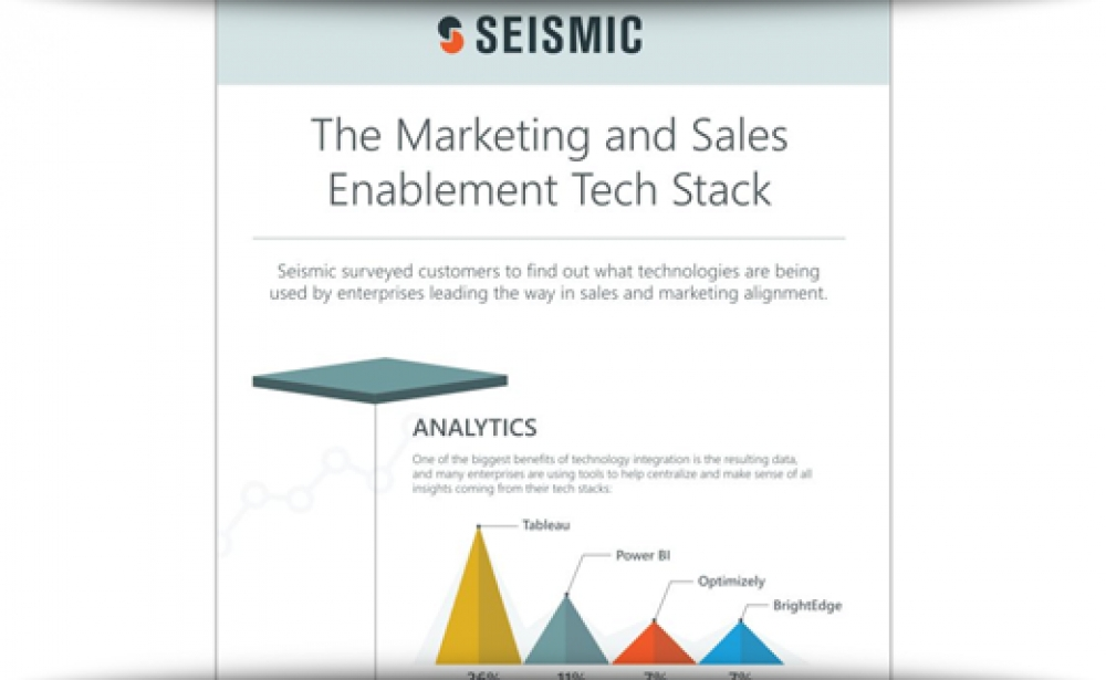 Insight Into The Marketing & Sales Enablement Tech Stack