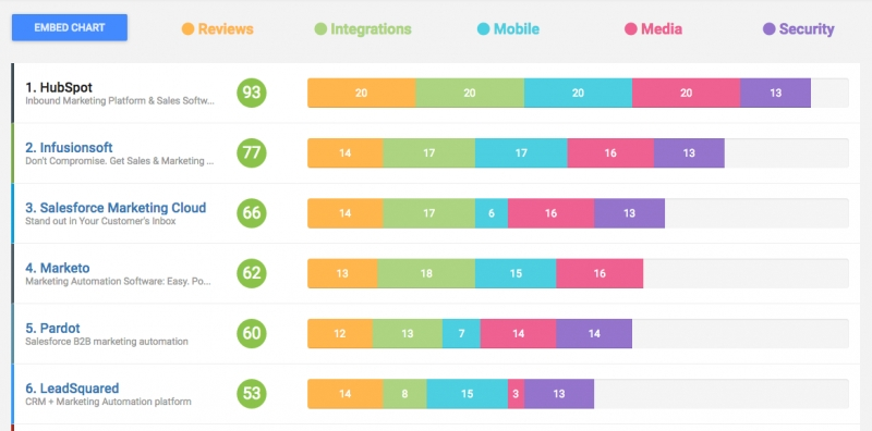 HubSpot Tops GetApp's Rankings Of Marketing Automation Providers