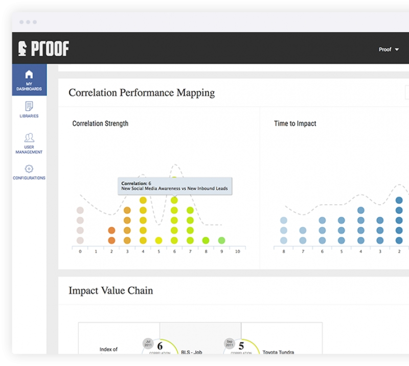 Proof Unveils Business Impact Analytics Solution For Marketing And Communications