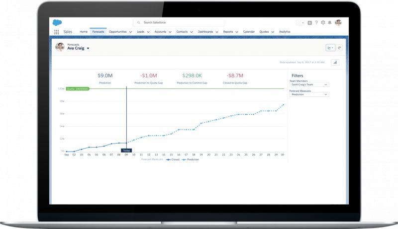 Salesforce Unveils New Einstein Features For Sales Cloud