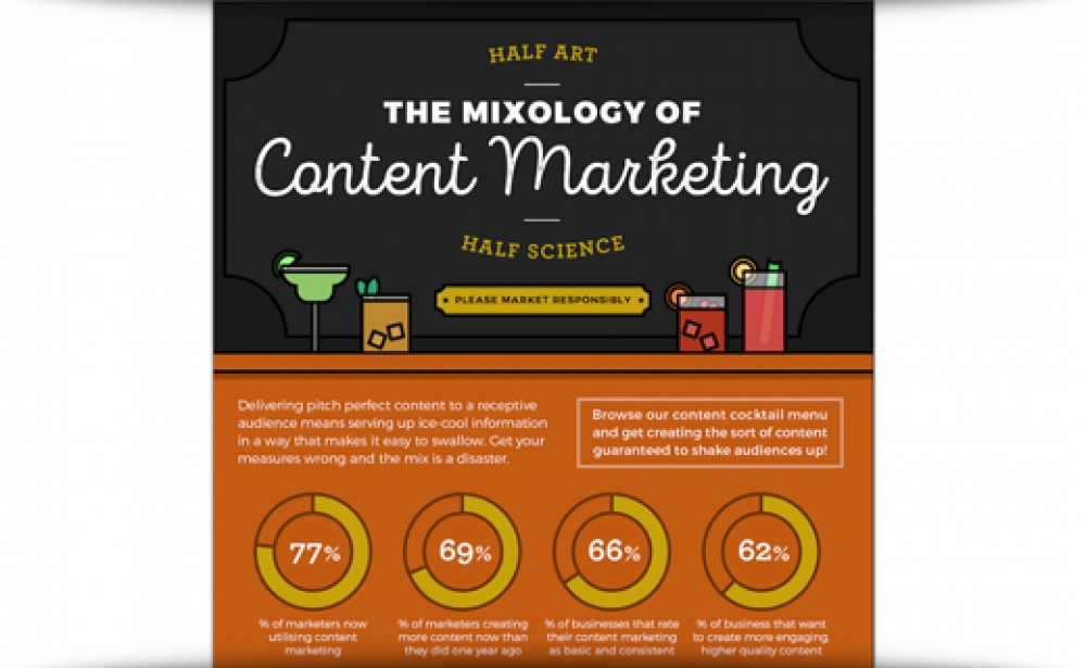 The Mixology Of Content Marketing