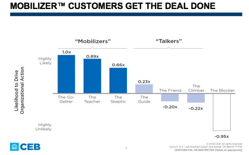 Prioritize Mobilizer Customers To Win Deals