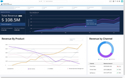 Salesforce Unveils Revenue Cloud To Help Orgs Enhance Revenue Growth