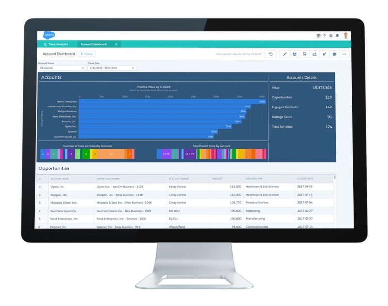Salesforce Unveils Einstein ABM, Aims To Bridge Marketing And Sales Engagement Efforts