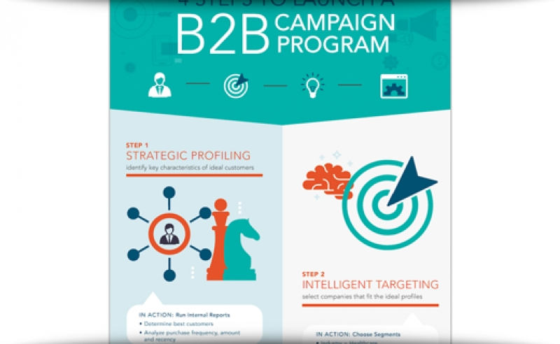 4 Steps To Launch A B2B Programmatic Campaign