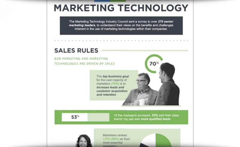 Marketers' Love/Hate Relationship With Martech