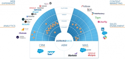 Demandbase Adds Service Providers To Its ABM Ecosystem