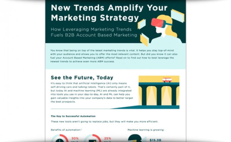 How New Trends Amplify Your ABM Strategy