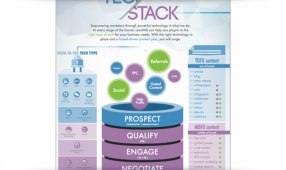 Finding The Right Tech Stack For Full-Funnel Content Strategies
