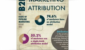 Most B2B Marketers Have Attribution Models