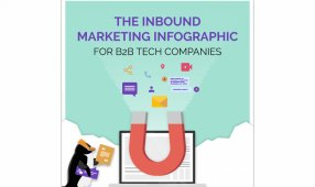 The Inbound Marketing Infographic For B2B Companies