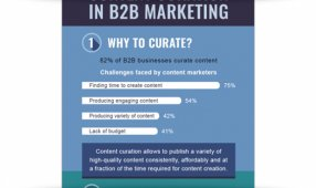 Content Curation In B2B Marketing