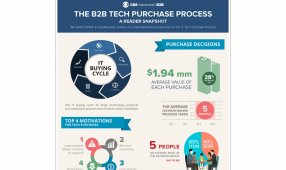 Inside The B2B Tech Purchase