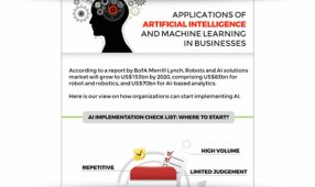 Applications Of AI And Machine Learning In Businesses