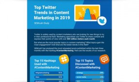 Top Twitter Trends In Content Marketing In 2019