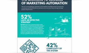 The Barriers Of Marketing Automation Success