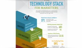 How Companies Are Building Their Marketing Stacks