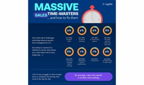 Massive Sales Time-Wasters... And How To Fix Them