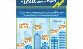 How ABM Impacts The Cost Of A Lead Among B2B Verticals