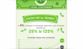 The Actual (Real) Value Of Loyal Customers