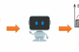 The Benefits Of Multichannel Marketing Attribution With Automated Machine Learning