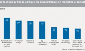 Study: 86% Of Marketers Said They Will Own End-To-End Customer Experience By 2020