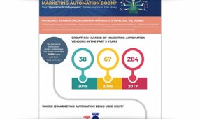 Are SMBs Leading The Marketing Automation Boom?