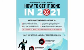 CMO Council Study Reveals: How To Get It Done In 2021