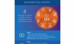 8 Vital Types Of B2B Marketing Content