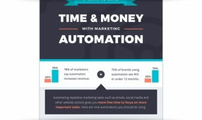 How To Save Time (And Money) With Marketing Automation