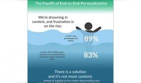 Payoffs Of Personalization