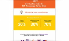 How Content Fuels The B2B Technology Buying Cycle